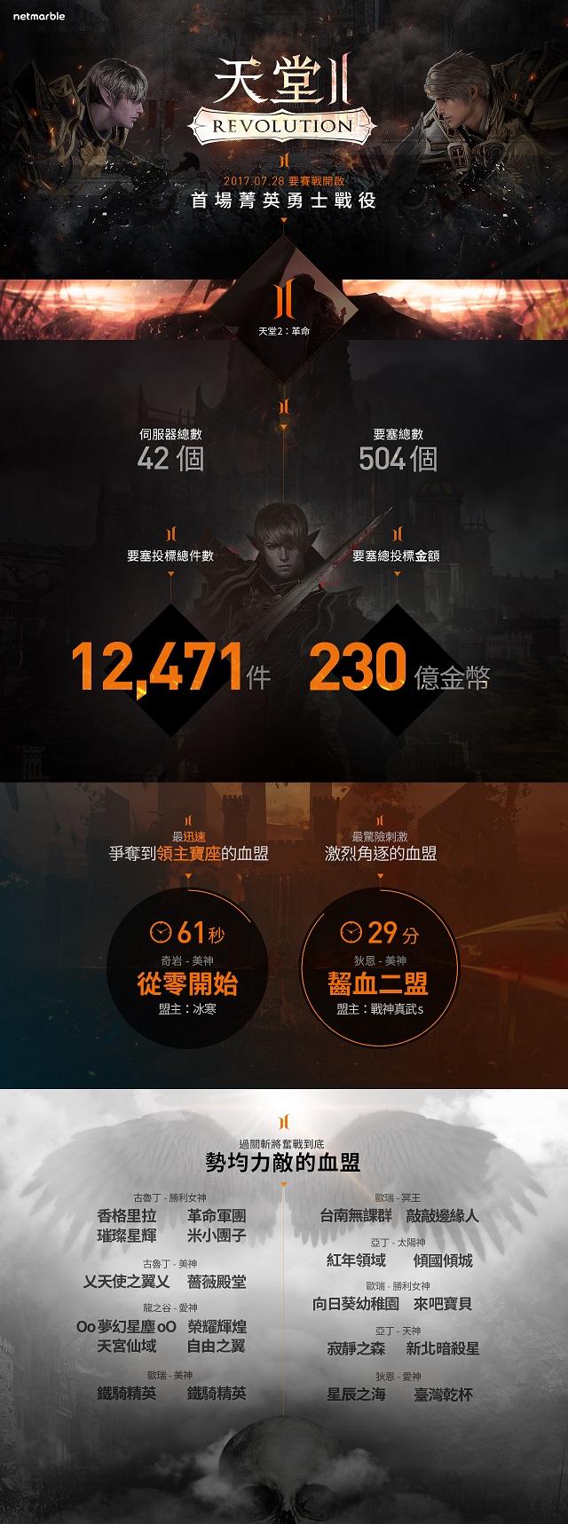 網石遊戲公開《天堂2:革命》首次要塞戰的數據資訊圖
