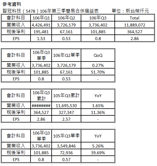 智冠科技(5478)106年前三季合併營收118.89億元 稅後淨利3.64億元 EPS 2.86元