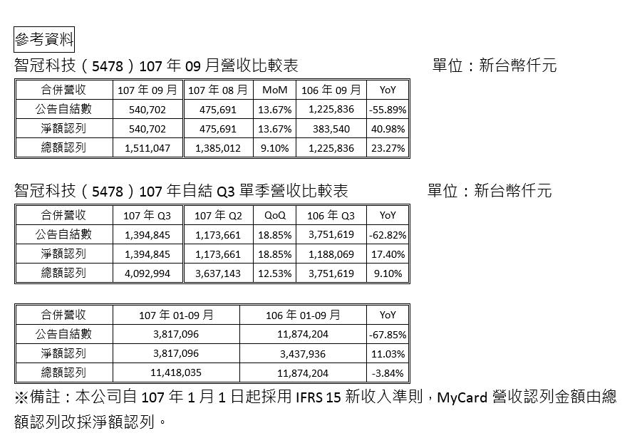 智冠科技(5478)公告107年9月合併營收5.40億元 第三季自結合併營收13.94億元